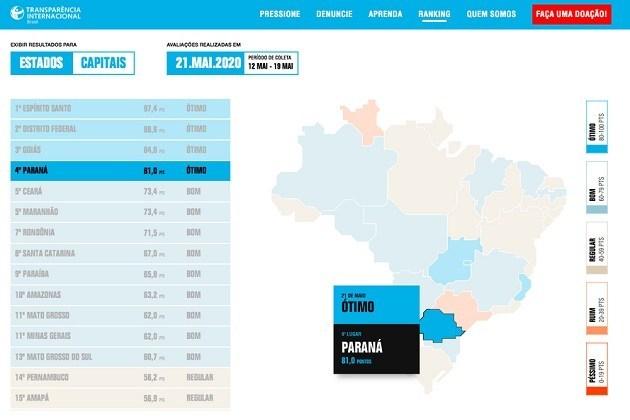 Paraná está entre os estados mais transparentes em contratações emergenciais para o combate ao Coronavírus
